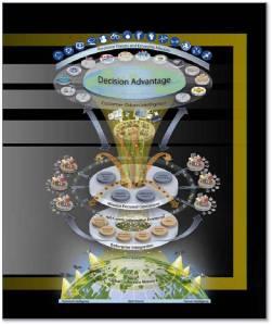 Vision 2015 Decision Advantage